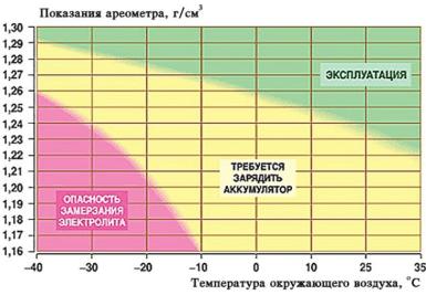 Какая должна быть плотность электролита в аккумуляторе?