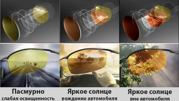 Поляризационные очки для водителя: как выбрать?