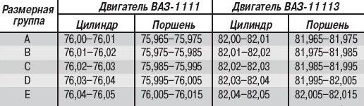 Размеры поршневых колец: таблица (ВАЗ)
