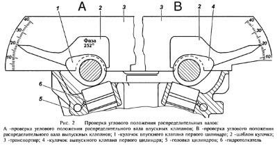Клапан системы изменения фаз газораспределения