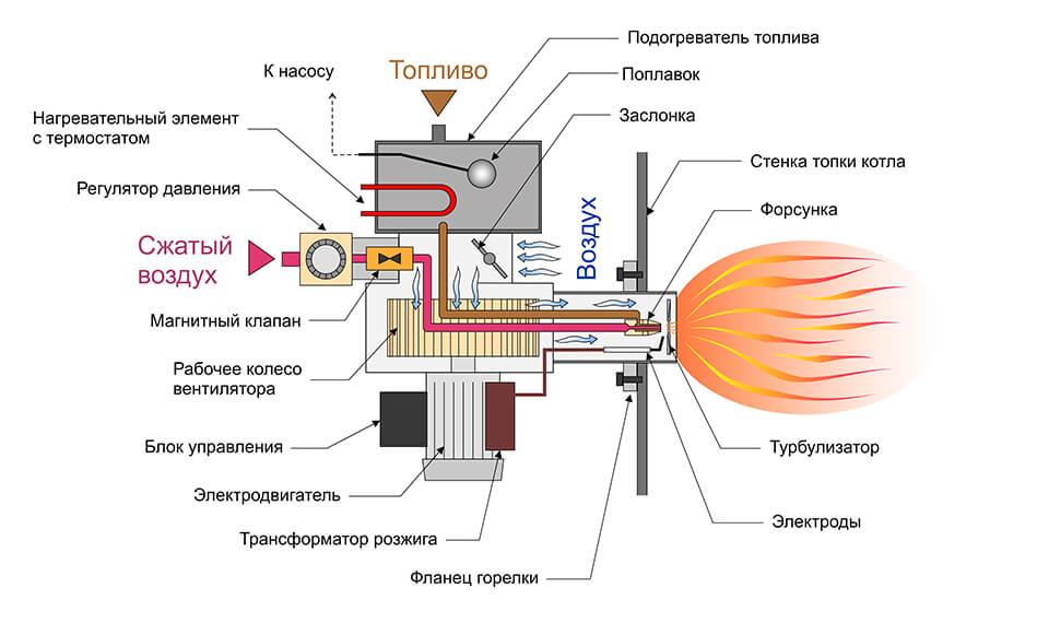 Самодельные и промышленные горелки на отработанном масле