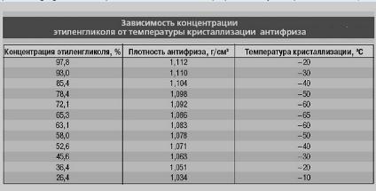 Таблица плотности антифриза