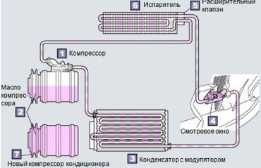 Как проверить масло в компрессоре
