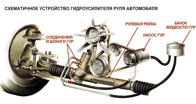 Схема гидроусилителя руля автомобиля