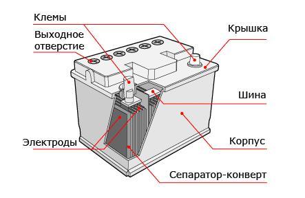ТОП-10 аккумуляторов для автомобиля