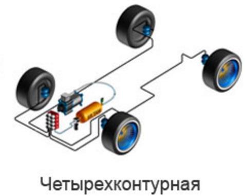 Четырехконтурная подвеска