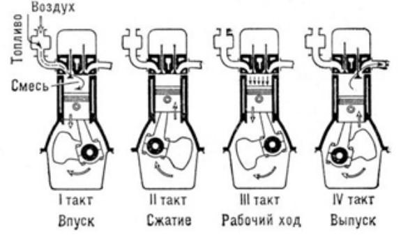 Цикл двигателей Отто